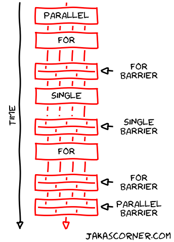 Examples of barriers
