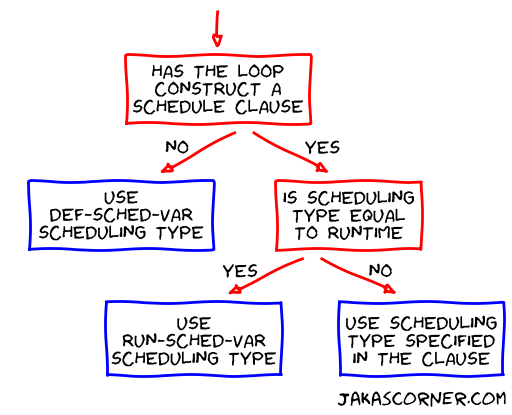 Determining a scheduling type