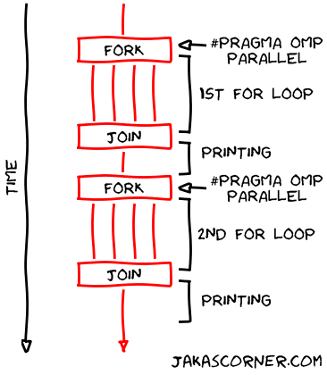 Timeline of the 1st version